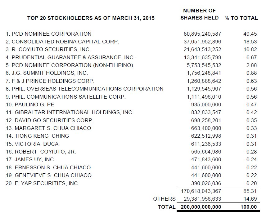 OPMC Top 20 Stockholders - March 31, 2015